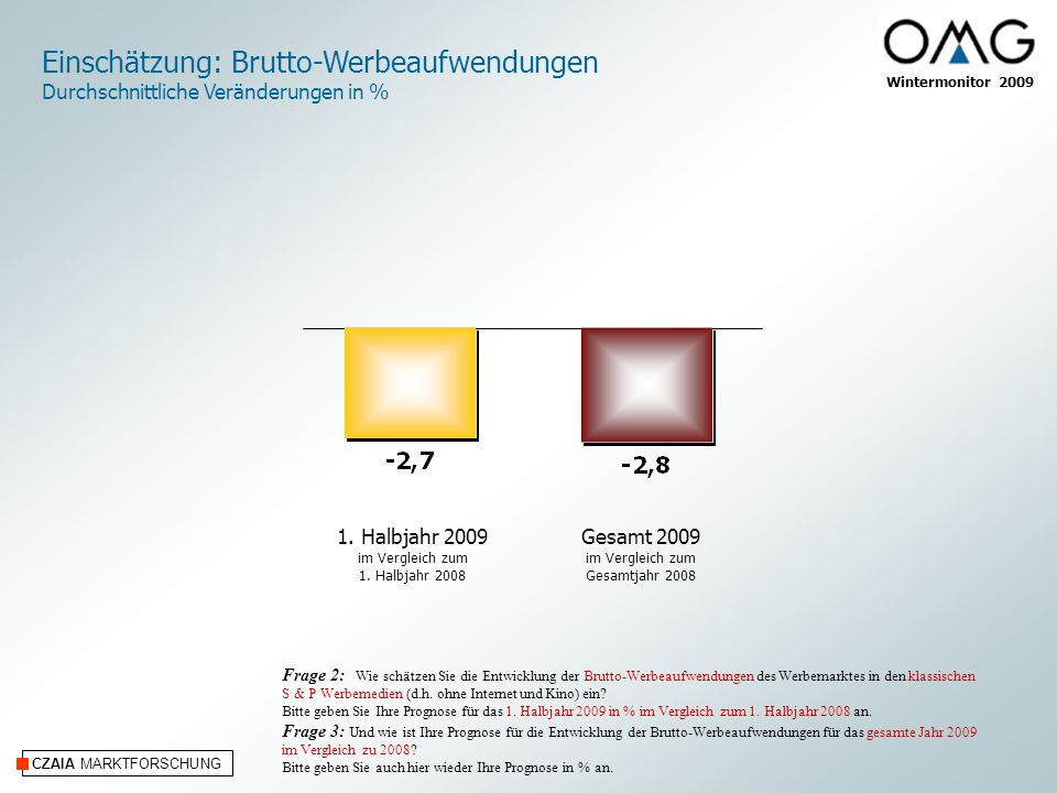 CZAIA MARKTFORSCHUNG Wintermonitor 2009 Einschätzung: Brutto-Werbeaufwendungen Durchschnittliche Veränderungen in % Frage 2: Wie schätzen Sie die Entw