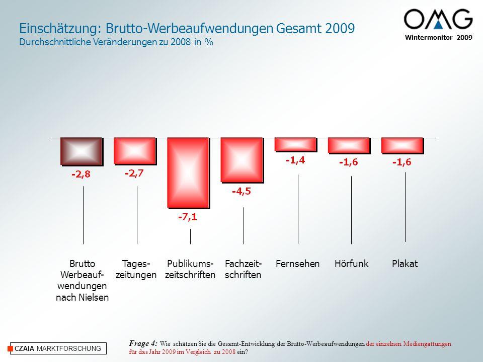 CZAIA MARKTFORSCHUNG Wintermonitor 2009 Internet/Online und Kino Einschätzung: Brutto-Werbeaufwendungen Gesamt 2009 Durchschnittliche Veränderungen zu 2008 in % Frage 4: Wie schätzen Sie die Gesamt-Entwicklung der Brutto-Werbeaufwendungen der einzelnen Mediengattungen für das Jahr 2009 im Vergleich zu 2008 ein.
