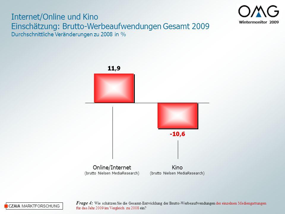 CZAIA MARKTFORSCHUNG Wintermonitor 2009 Internet/Online und Kino Einschätzung: Brutto-Werbeaufwendungen Gesamt 2009 Durchschnittliche Veränderungen zu