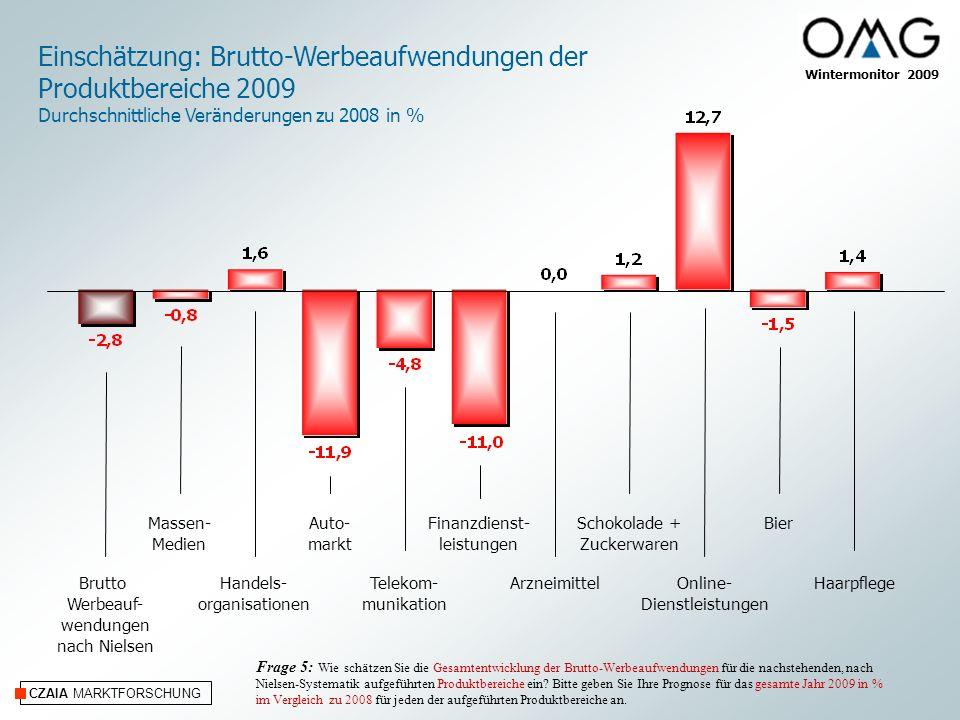 CZAIA MARKTFORSCHUNG Wintermonitor 2009 Einschätzung: Brutto-Werbeaufwendungen der Produktbereiche 2009 Durchschnittliche Veränderungen zu 2008 in % M