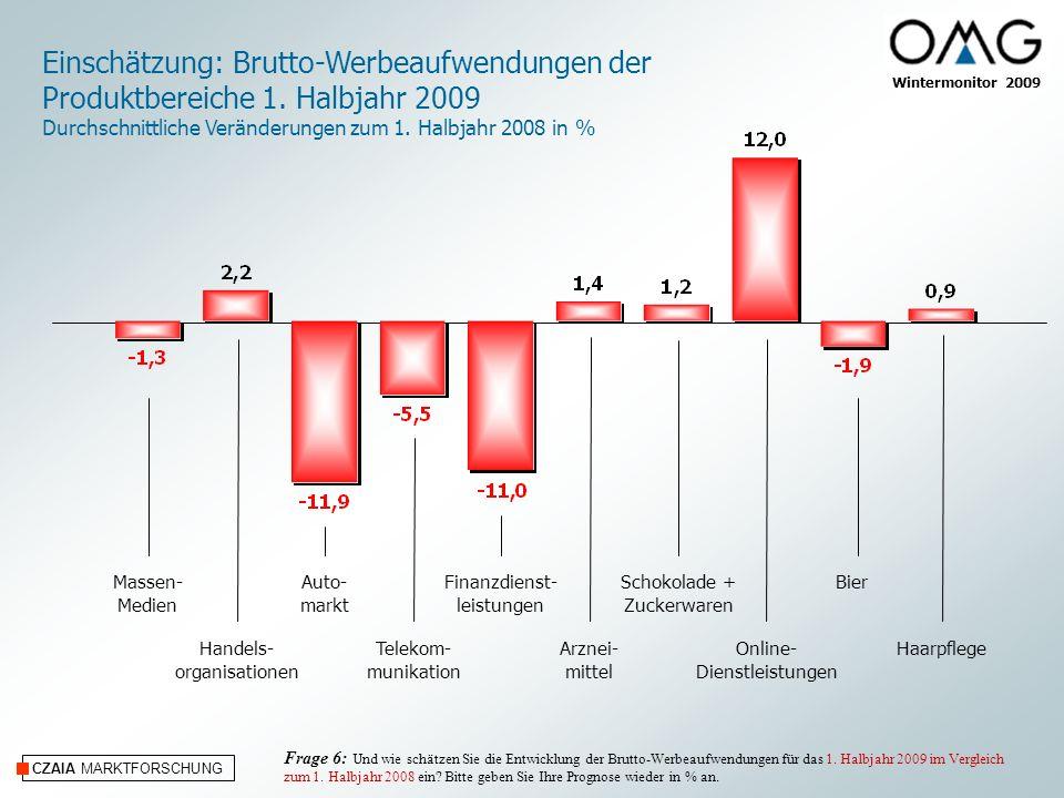 CZAIA MARKTFORSCHUNG Wintermonitor 2009 Einschätzung: Brutto-Werbeaufwendungen TV 2009 Durchschnittliche Veränderungen zu 2008 in % Auto- markt Massen- Medien Milchprodukte (weisse Linie) Telekom- munikation Telefon- u.