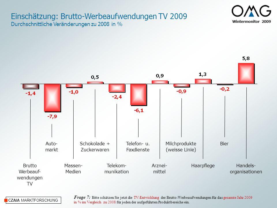 CZAIA MARKTFORSCHUNG Wintermonitor 2009 Einschätzung: Brutto-Werbeaufwendungen TV 2009 Durchschnittliche Veränderungen zu 2008 in % Auto- markt Massen