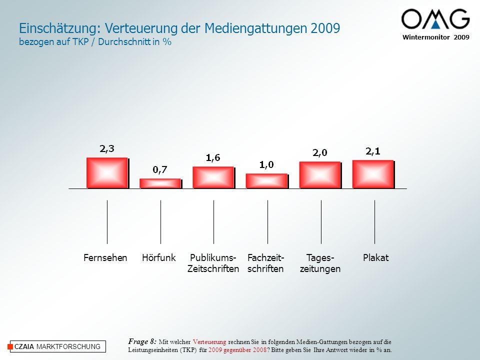CZAIA MARKTFORSCHUNG Wintermonitor 2009 Online/InternetKino Internet/Online und Kino Einschätzung: Verteuerung der Mediengattungen 2009 bezogen auf TKP / Durchschnitt in % Frage 8: Mit welcher Verteuerung rechnen Sie in folgenden Medien-Gattungen bezogen auf die Leistungseinheiten (TKP) für 2009 gegenüber 2008.