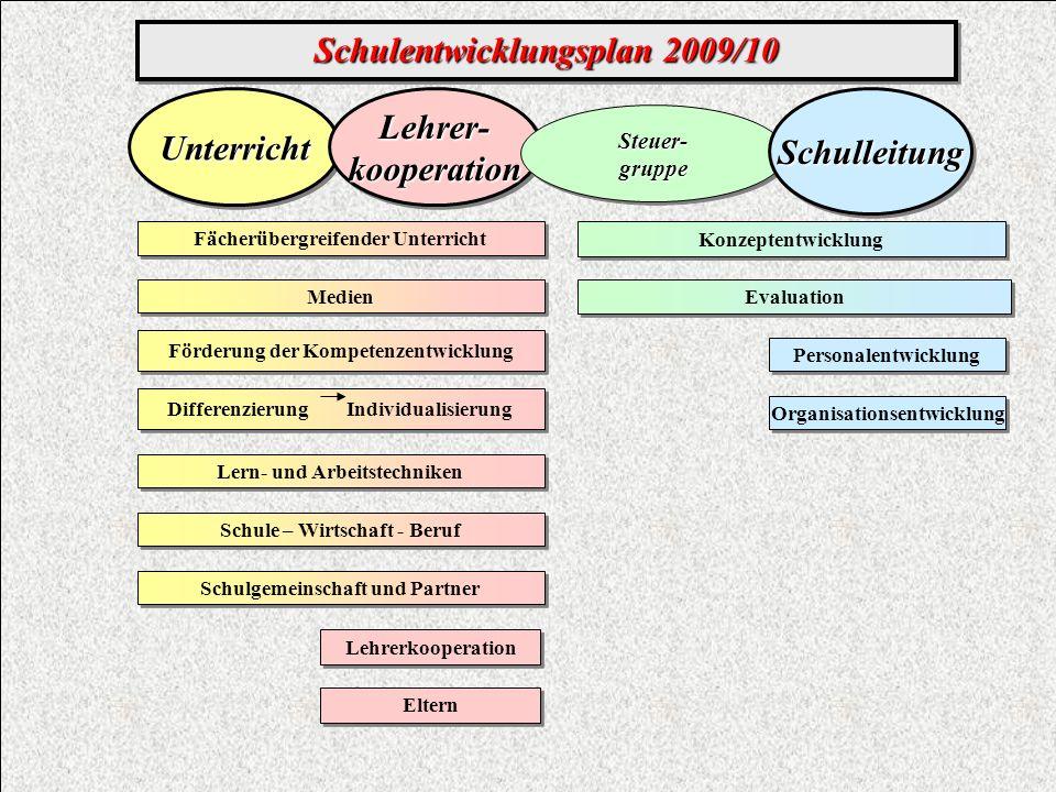 Schulentwicklungsplan 2009/10 UnterrichtUnterrichtLehrer-kooperationLehrer-kooperation Förderung der Kompetenzentwicklung Differenzierung Individualis