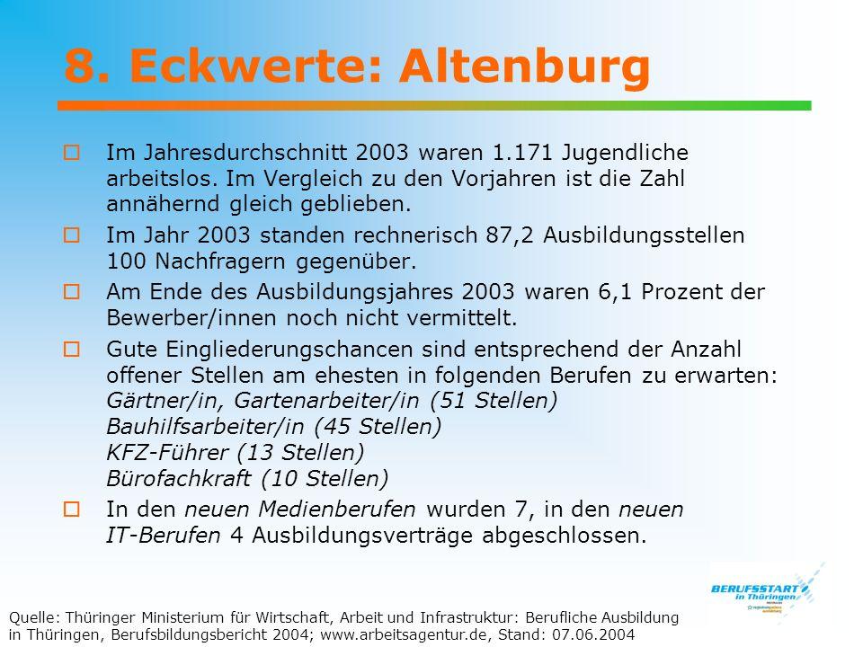 8. Eckwerte: Altenburg Im Jahresdurchschnitt 2003 waren 1.171 Jugendliche arbeitslos. Im Vergleich zu den Vorjahren ist die Zahl annähernd gleich gebl