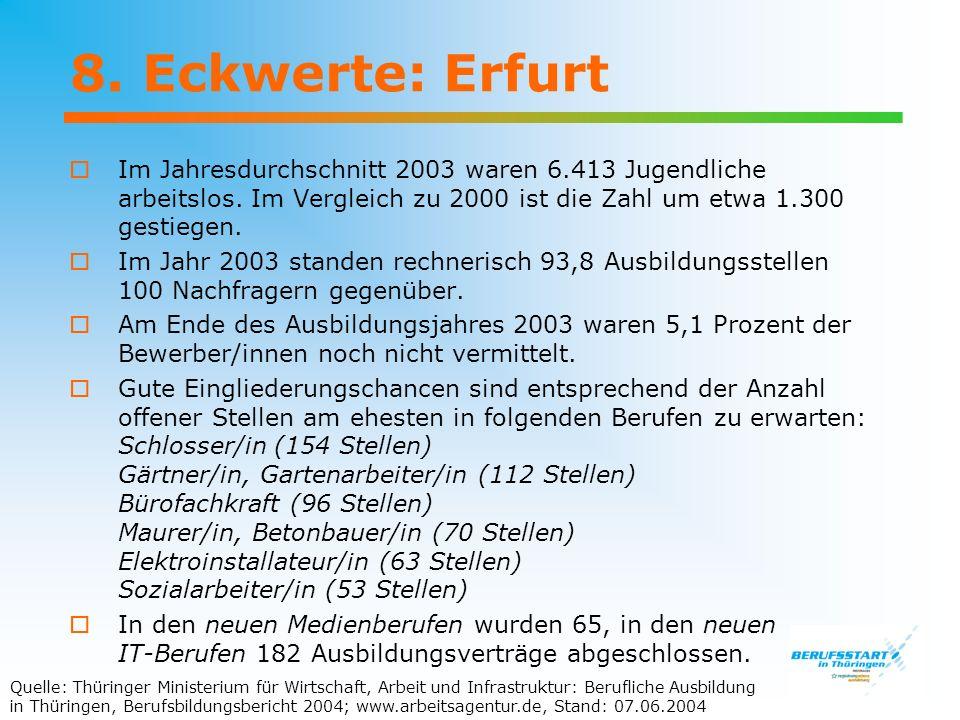 8. Eckwerte: Erfurt Im Jahresdurchschnitt 2003 waren 6.413 Jugendliche arbeitslos. Im Vergleich zu 2000 ist die Zahl um etwa 1.300 gestiegen. Im Jahr