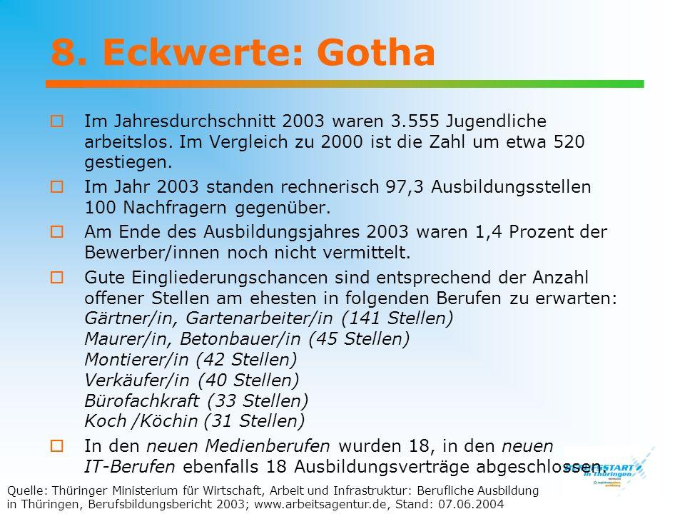 8. Eckwerte: Gotha Im Jahresdurchschnitt 2003 waren 3.555 Jugendliche arbeitslos. Im Vergleich zu 2000 ist die Zahl um etwa 520 gestiegen. Im Jahr 200