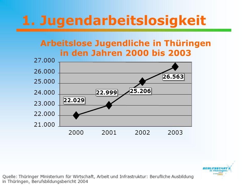 1. Jugendarbeitslosigkeit Arbeitslose Jugendliche in Thüringen in den Jahren 2000 bis 2003 21.000 22.000 23.000 24.000 25.000 26.000 27.000 22.029 22.