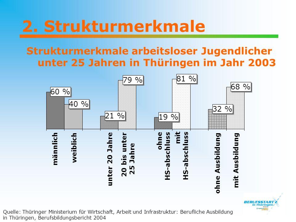 2. Strukturmerkmale Strukturmerkmale arbeitsloser Jugendlicher unter 25 Jahren in Thüringen im Jahr 2003 60 % 40 % 21 % 79 % 19 % 81 % 32 % 68 % männl