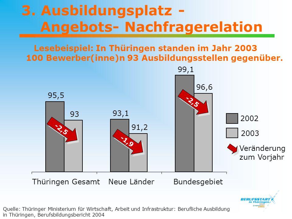 3. Ausbildungsplatz - Angebots- Nachfragerelation Lesebeispiel: In Thüringen standen im Jahr 2003 100 Bewerber(inne)n 93 Ausbildungsstellen gegenüber.
