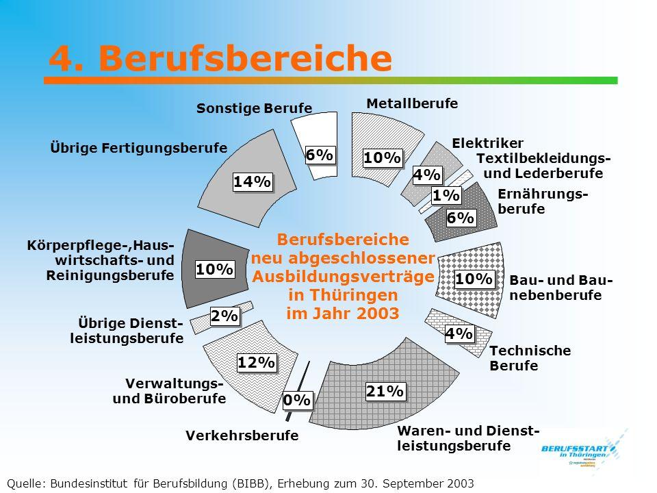 4. Berufsbereiche Berufsbereiche neu abgeschlossener Ausbildungsverträge in Thüringen im Jahr 2003 Metallberufe Elektriker Textilbekleidungs- und Lede