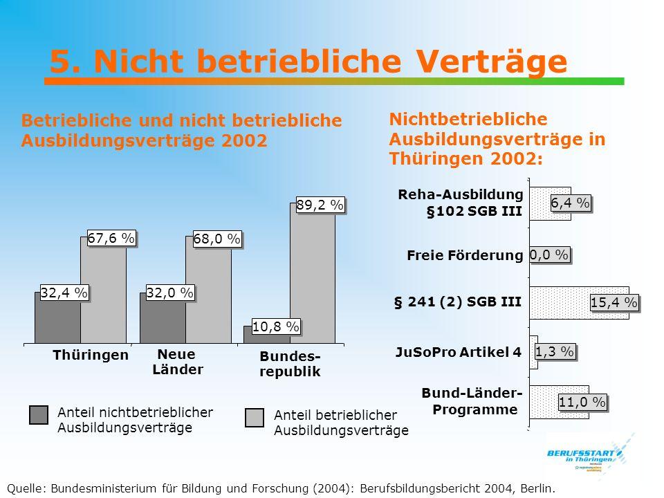 5. Nicht betriebliche Verträge Betriebliche und nicht betriebliche Ausbildungsverträge 2002 Thüringen Anteil nichtbetrieblicher Ausbildungsverträge Ne