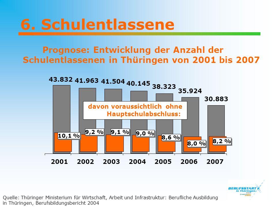6. Schulentlassene Prognose: Entwicklung der Anzahl der Schulentlassenen in Thüringen von 2001 bis 2007 43.832 41.963 41.504 2001200220032004200520062