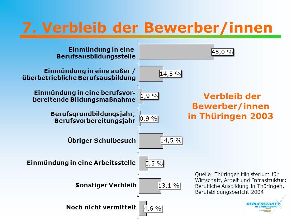 7. Verbleib der Bewerber/innen Verbleib der Bewerber/innen in Thüringen 2003 Einmündung in eine Berufsausbildungsstelle Einmündung in eine außer / übe