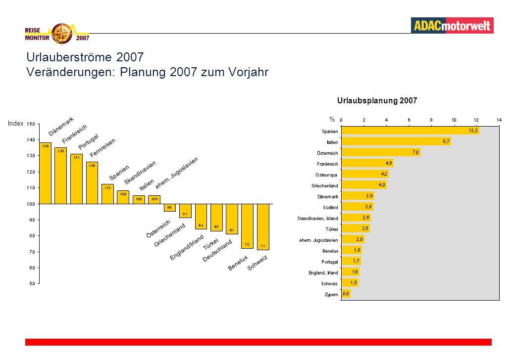 Urlauberströme 2007 Veränderungen: Planung 2007 zum Vorjahr Dänemark Frankreich Portugal Fernreisen Spanien Skandinavien Italien ehem.