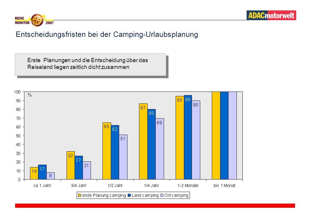 Entscheidungsfristen bei der Camping-Urlaubsplanung Erste Planungen und die Entscheidung über das Reiseland liegen zeitlich dicht zusammen %
