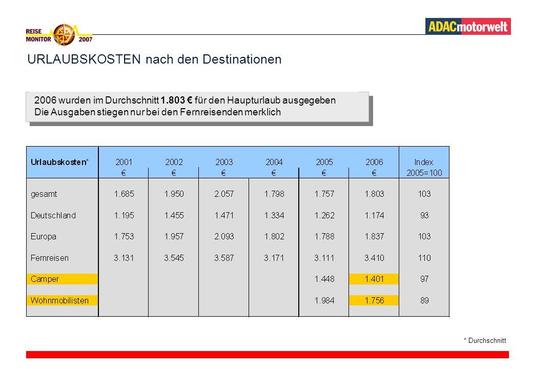 URLAUBSKOSTEN nach den Destinationen * Durchschnitt 2006 wurden im Durchschnitt 1.803 für den Haupturlaub ausgegeben Die Ausgaben stiegen nur bei den Fernreisenden merklich