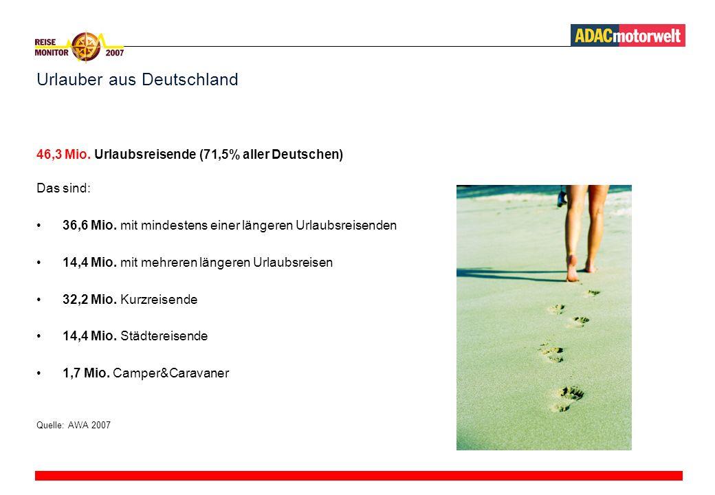 Urlauber aus Deutschland 46,3 Mio.Urlaubsreisende (71,5% aller Deutschen) Das sind: 36,6 Mio.