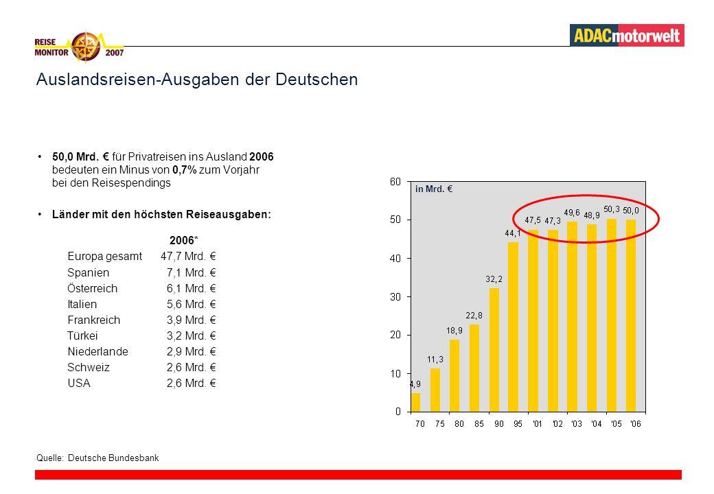 REISEZEITEN NACH URLAUBSDESTINATIONEN Deutschland ist das ganzen Jahr über unterwegs %