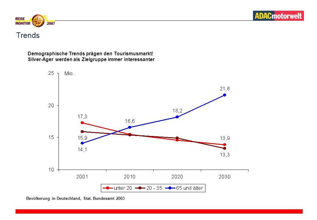 Trends Mio.Demographische Trends prägen den Tourismusmarkt.