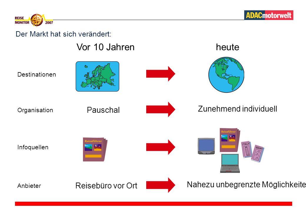Der Markt hat sich verändert: Organisation Pauschal Infoquellen Anbieter Reisebüro vor Ort Zunehmend individuellNahezu unbegrenzte Möglichkeiten Destinationen Vor 10 Jahrenheute