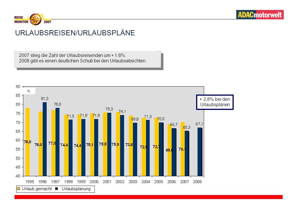 URLAUBSREISEN/URLAUBSPLÄNE Urlaub gemachtUrlaubsplanung + 2,8% bei den Urlaubsplänen % 2007 stieg die Zahl der Urlaubsreisenden um + 1,6%.