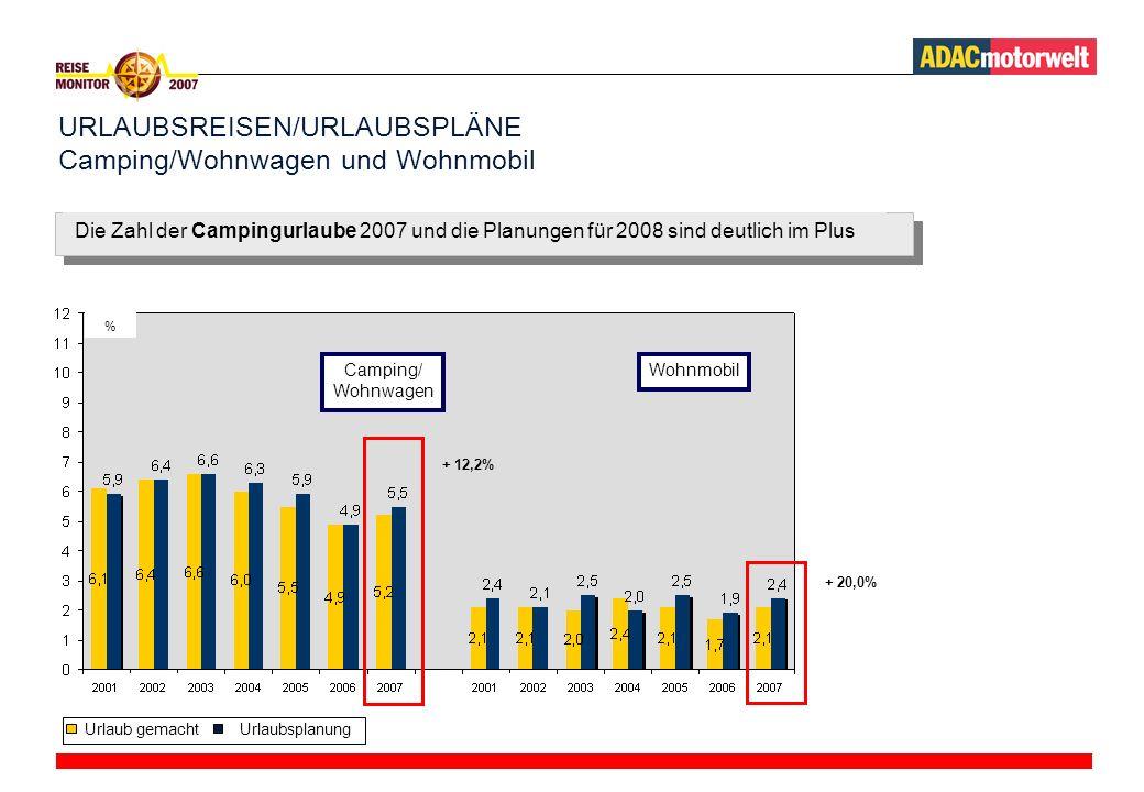 URLAUBSREISEN/URLAUBSPLÄNE Camping/Wohnwagen und Wohnmobil Camping/ Wohnwagen % Die Zahl der Campingurlaube 2007 und die Planungen für 2008 sind deutlich im Plus Wohnmobil + 12,2% Urlaub gemachtUrlaubsplanung + 20,0%