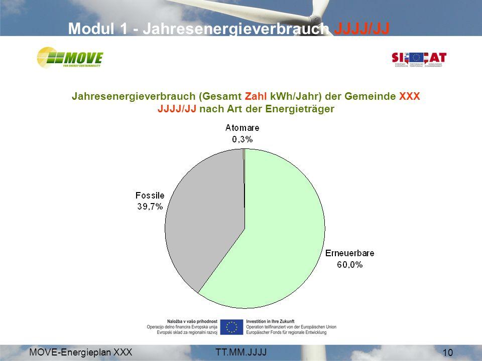MOVE-Energieplan XXXTT.MM.JJJJ 10 Modul 1 - Jahresenergieverbrauch JJJJ/JJ Jahresenergieverbrauch (Gesamt Zahl kWh/Jahr) der Gemeinde XXX JJJJ/JJ nach Art der Energieträger