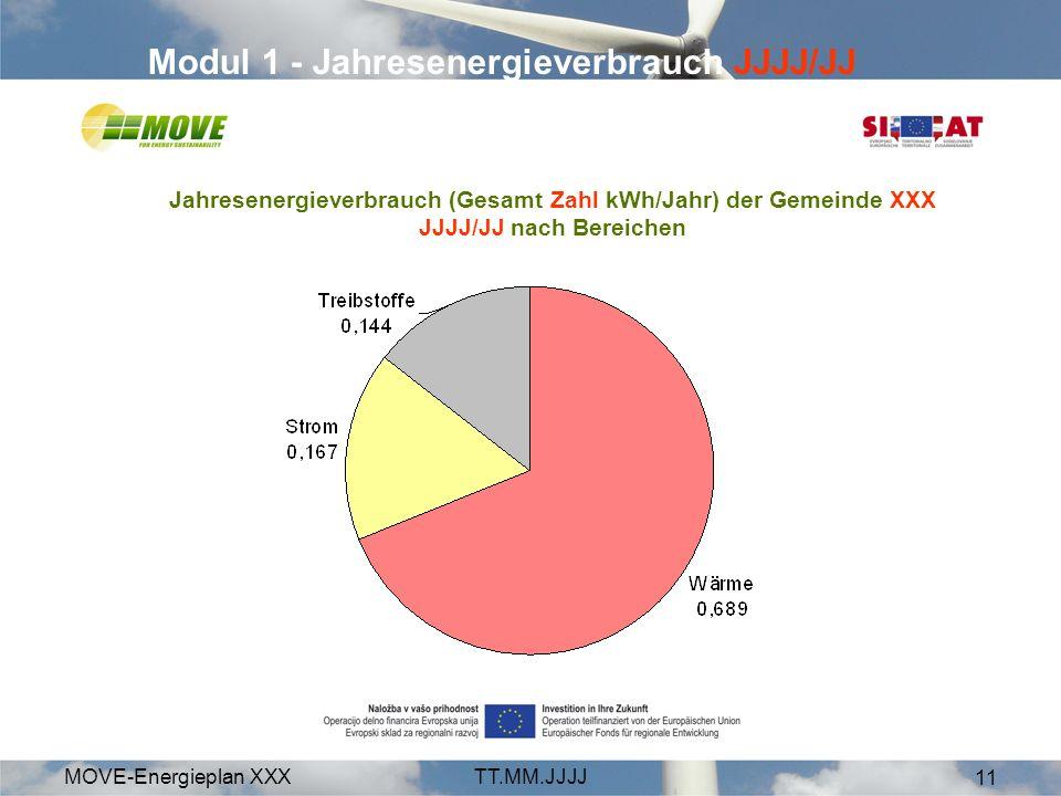 MOVE-Energieplan XXXTT.MM.JJJJ 11 Modul 1 - Jahresenergieverbrauch JJJJ/JJ Jahresenergieverbrauch (Gesamt Zahl kWh/Jahr) der Gemeinde XXX JJJJ/JJ nach Bereichen