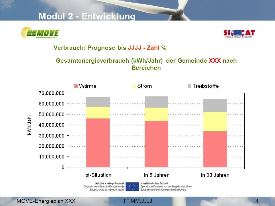 MOVE-Energieplan XXXTT.MM.JJJJ 14 Modul 2 - Entwicklung Verbrauch: Prognose bis JJJJ - Zahl % Gesamtenergieverbrauch (kWh/Jahr) der Gemeinde XXX nach Bereichen