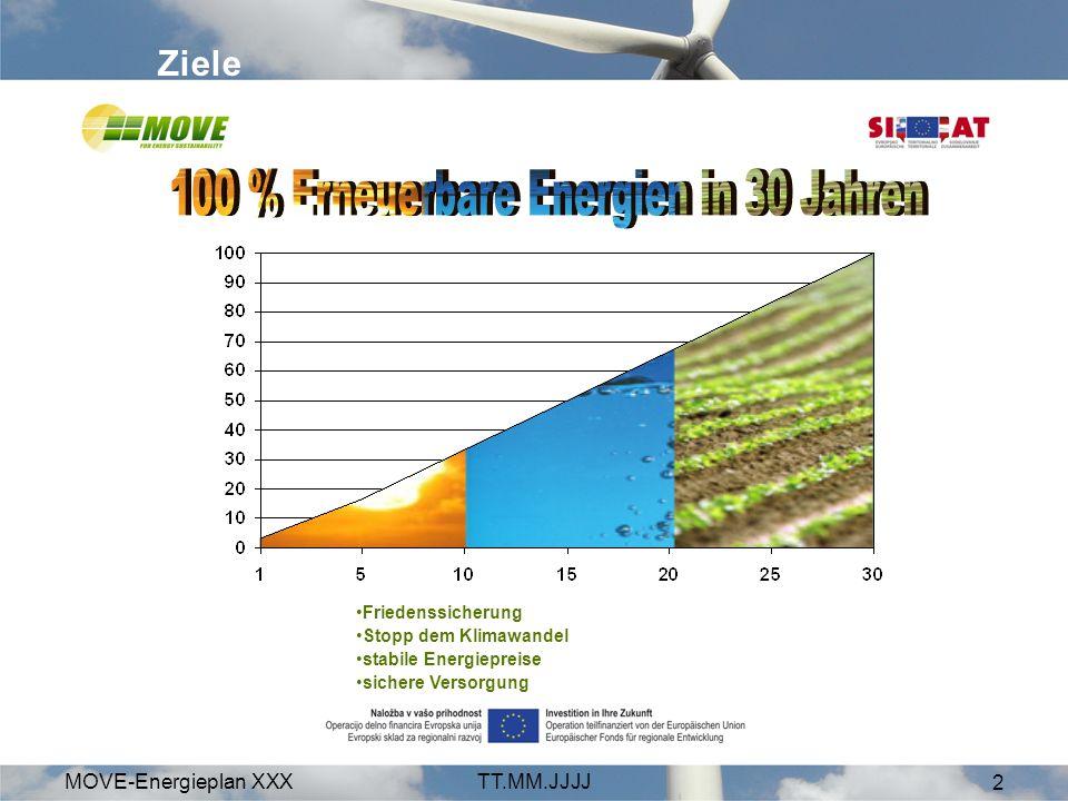 MOVE-Energieplan XXXTT.MM.JJJJ 2 Ziele Friedenssicherung Stopp dem Klimawandel stabile Energiepreise sichere Versorgung