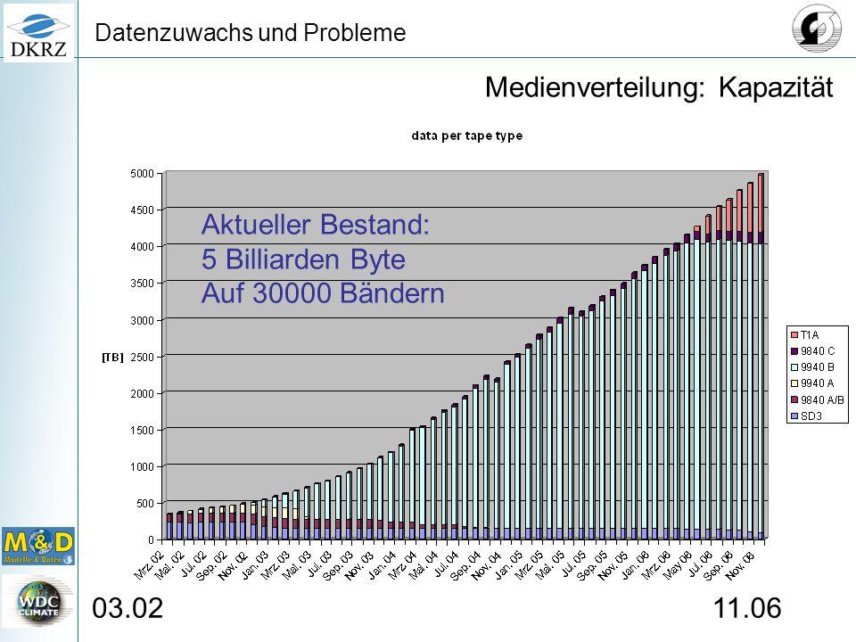 Datenzuwachs und Probleme Aktueller Bestand: 5 Billiarden Byte Auf 30000 Bändern Medienverteilung: Kapazität 03.0211.06