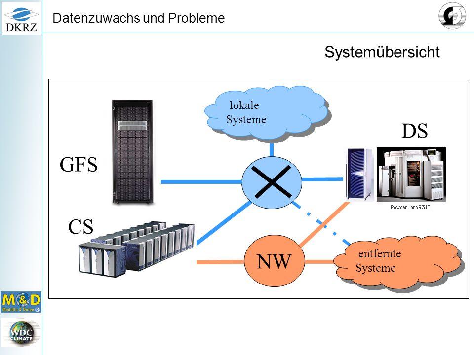 Datenzuwachs und Probleme lokale Systeme CS DS NW entfernte Systeme GFS Systemübersicht