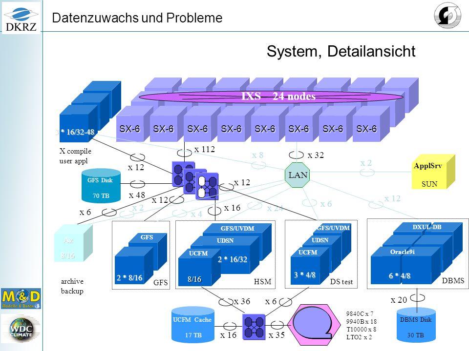 Datenzuwachs und Probleme x 32 LAN x 16x 35 UCFM Cache 17 TB 9840C x 7 9940B x 18 T10000 x 8 LTO2 x 2 x 16 GFS Disk 70 TB x 32 x 48 DBMS Disk 30 TB x 20 x 112 x 36 x 24 x 12SX-6SX-6SX-6SX-6SX-6SX-6SX-6SX-6SX-6SX-6SX-6SX-6SX-6SX-6 IXS 24 nodes x 2 DXUL-DB Oracle9i 6 * 4/8 3 * 16/32-48 x 12 x 6 GFS/UVDM UDSN UCFM 3 * 4/8 SUN ApplSrv x 6 x 8 x 6 DS test 8/16 UDSN 2 * 16/32 UCFM GFS/UVDM HSM DBMS 8/16 Az archive backup X compile user appl x 2 x 12 2 * 8/16 GFS x 4 x 12 System, Detailansicht