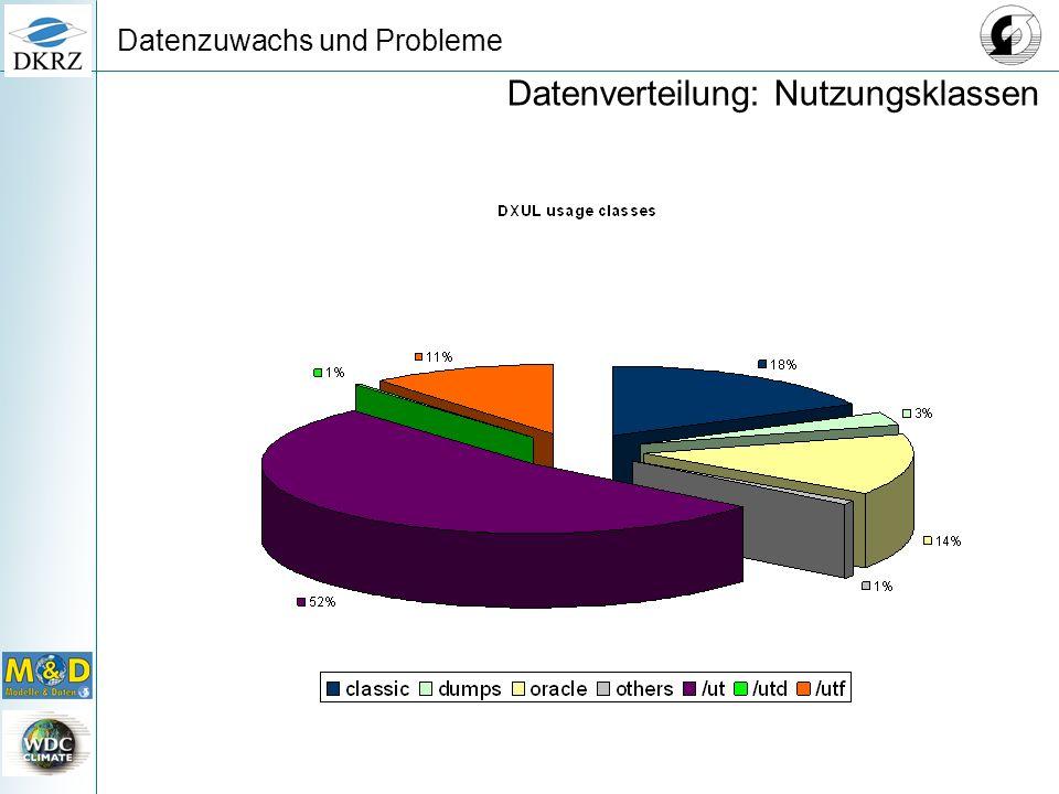 Datenzuwachs und Probleme Datenverteilung: Nutzungsklassen