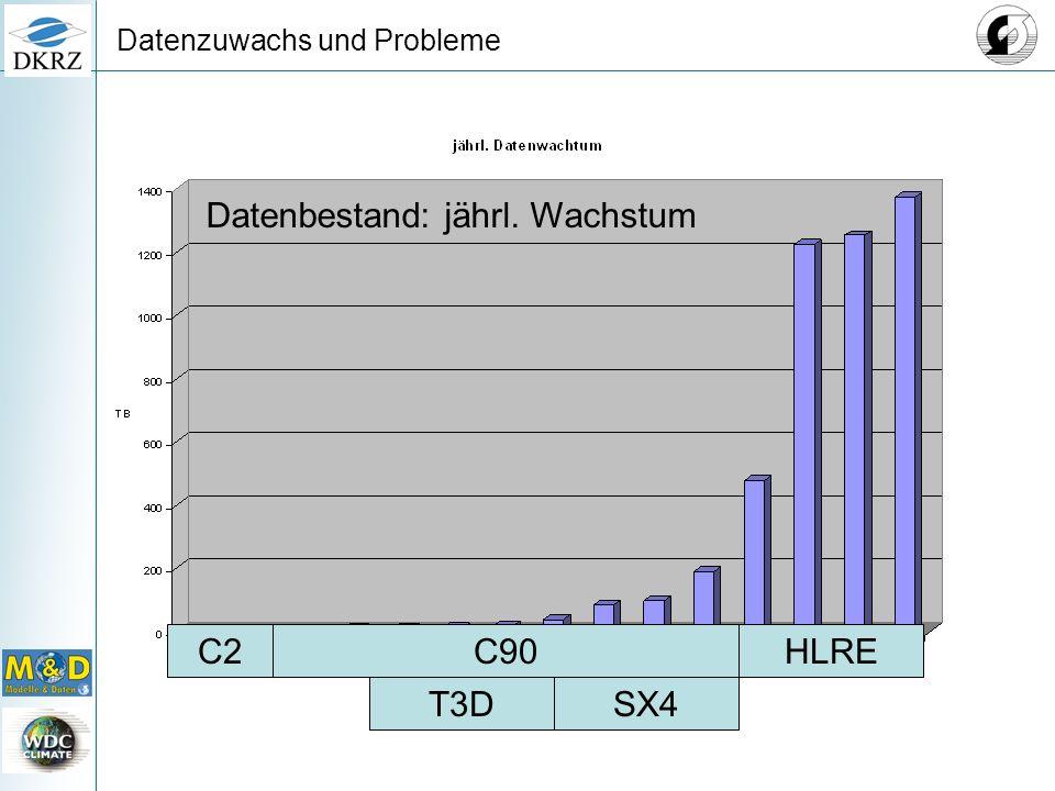 Datenzuwachs und Probleme HLREC90C2 T3DSX4 Datenbestand: jährl. Wachstum