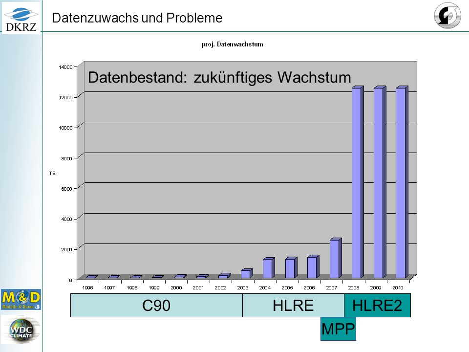 Datenzuwachs und Probleme HLRE2HLREC90 MPP Datenbestand: zukünftiges Wachstum