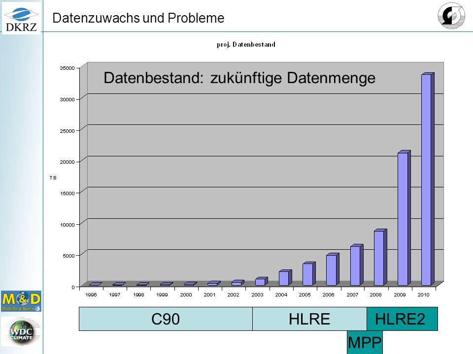 Datenzuwachs und Probleme HLRE2HLREC90 MPP Datenbestand: zukünftige Datenmenge