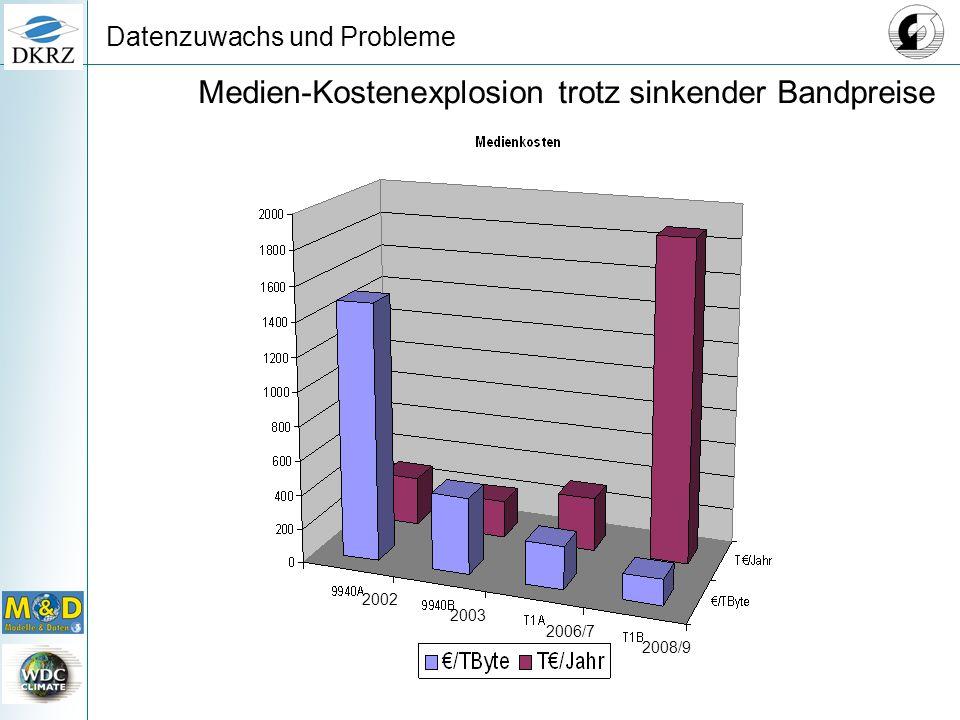 Datenzuwachs und Probleme Medien-Kostenexplosion trotz sinkender Bandpreise 2002 2003 2008/9 2006/7