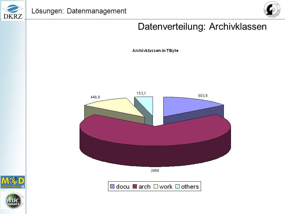 Lösungen: Datenmanagement Datenverteilung: Archivklassen