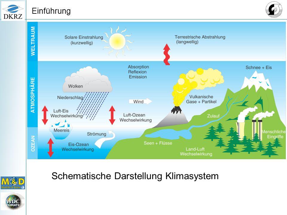Schematische Darstellung Klimasystem Einführung