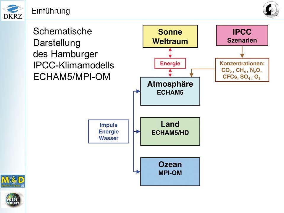 Schematische Darstellung signifikanter Prozesse im Atmosphären- modell Einführung
