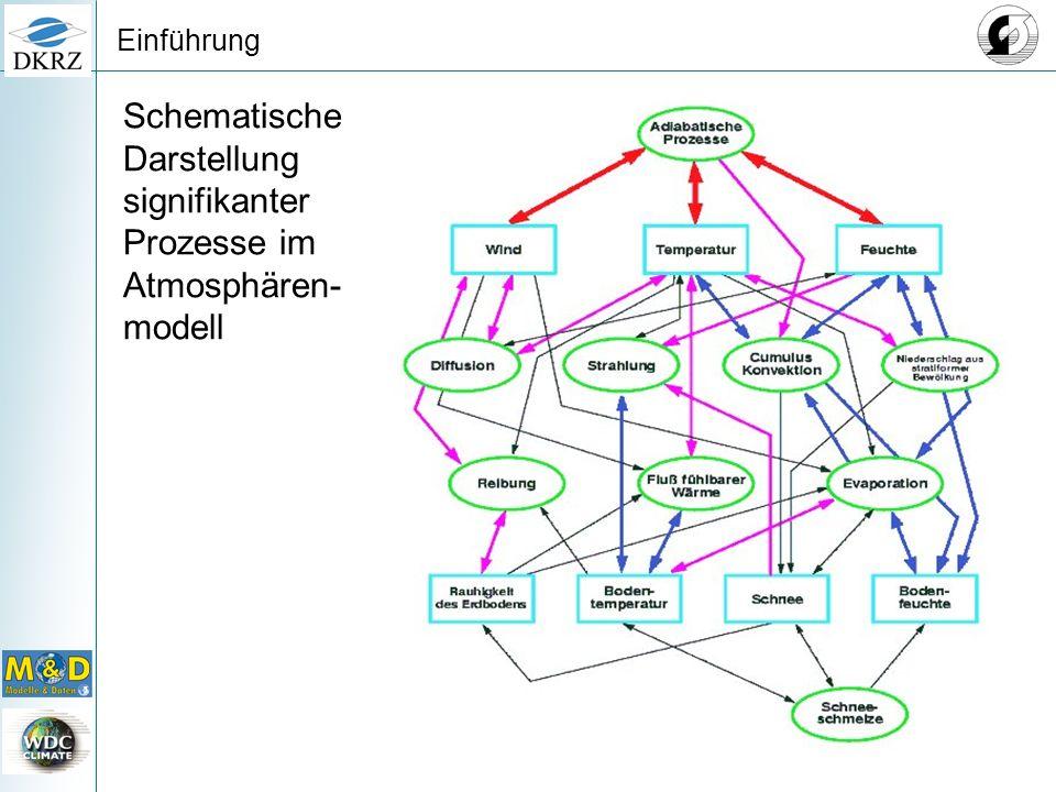 Datenzuwachs und Probleme