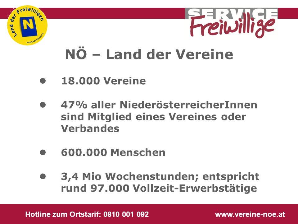 Hotline zum Ortstarif: 0810 001 092 www.vereine-noe.at NÖ – Land der Vereine l 18.000 Vereine l 47% aller NiederösterreicherInnen sind Mitglied eines