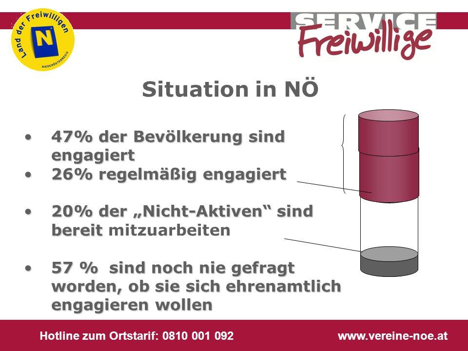 Hotline zum Ortstarif: 0810 001 092 www.vereine-noe.at 47% der Bevölkerung sind engagiert47% der Bevölkerung sind engagiert 26% regelmäßig engagiert26