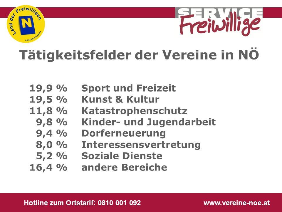 Hotline zum Ortstarif: 0810 001 092 www.vereine-noe.at 19,9 %Sport und Freizeit 19,5 % Kunst & Kultur 11,8 % Katastrophenschutz 9,8 %Kinder- und Jugen