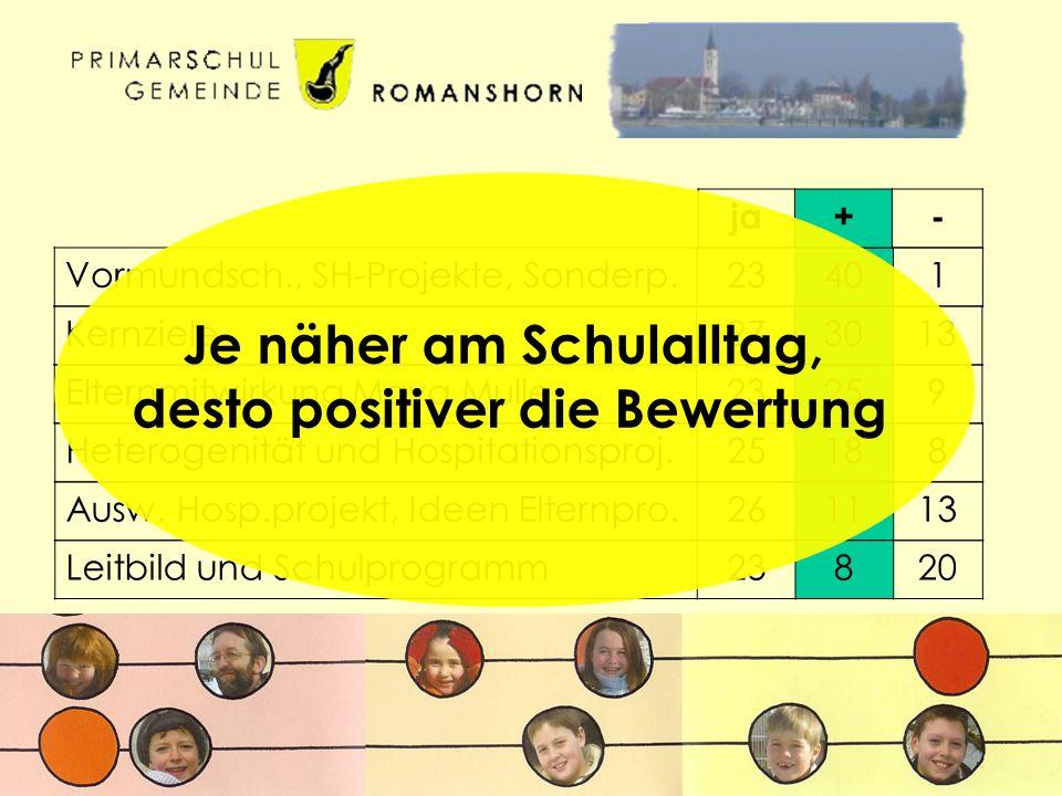 Vormundsch., SH-Projekte, Sonderp.23401 Kernziele273013 Heterogenität und Hospitationsproj.25188 Elternmitwirkung Maya Mulle23259 Ausw.