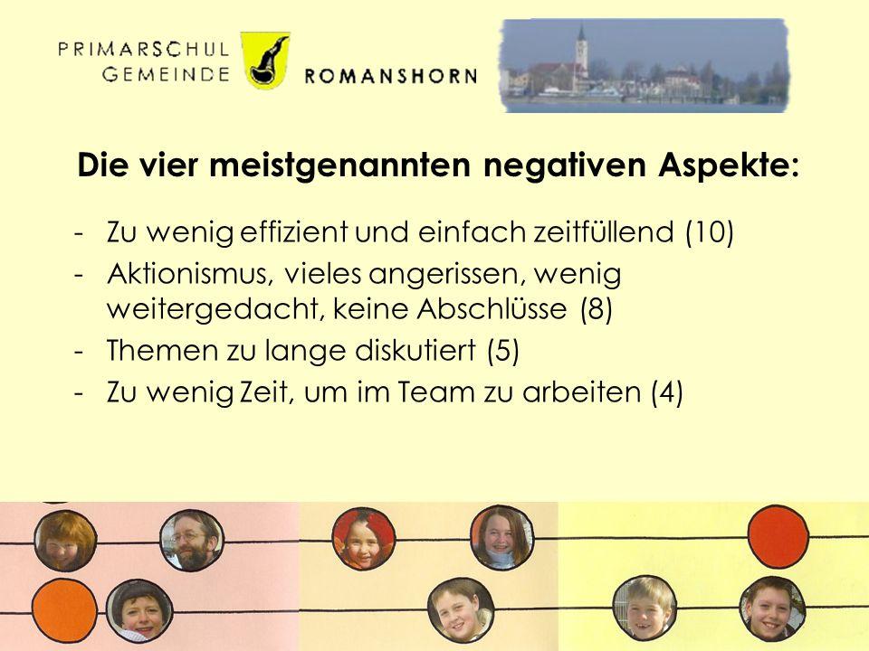 Die vier meistgenannten negativen Aspekte: -Zu wenig effizient und einfach zeitfüllend (10) -Aktionismus, vieles angerissen, wenig weitergedacht, keine Abschlüsse (8) -Themen zu lange diskutiert (5) -Zu wenig Zeit, um im Team zu arbeiten (4)
