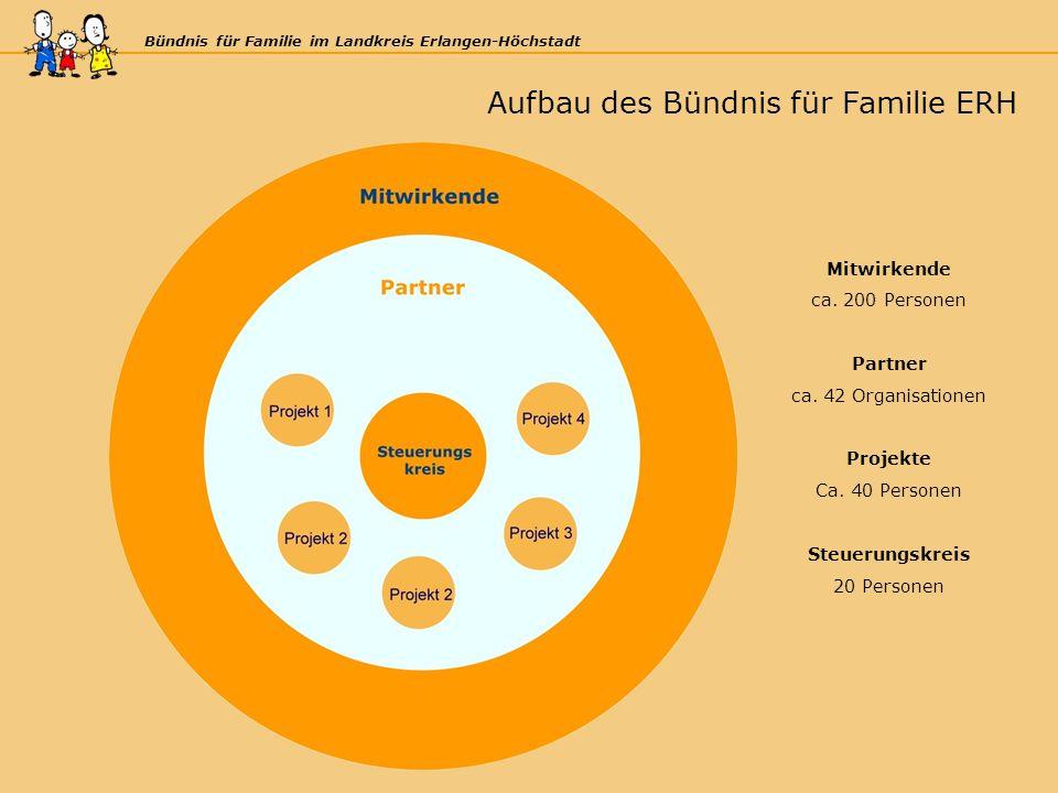 Bündnis für Familie im Landkreis Erlangen-Höchstadt Mitwirkende ca.