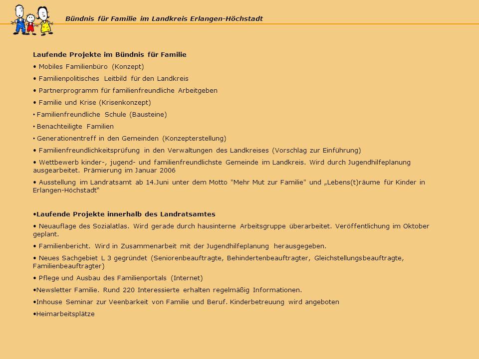 Bündnis für Familie im Landkreis Erlangen-Höchstadt Laufende Projekte im Bündnis für Familie Mobiles Familienbüro (Konzept) Familienpolitisches Leitbild für den Landkreis Partnerprogramm für familienfreundliche Arbeitgeben Familie und Krise (Krisenkonzept) Familienfreundliche Schule (Bausteine) Benachteiligte Familien Generationentreff in den Gemeinden (Konzepterstellung) Familienfreundlichkeitsprüfung in den Verwaltungen des Landkreises (Vorschlag zur Einführung) Wettbewerb kinder-, jugend- und familienfreundlichste Gemeinde im Landkreis.